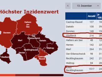 Höchster Inzidenzwert für Gladbeck seit Beginn der Pandemie