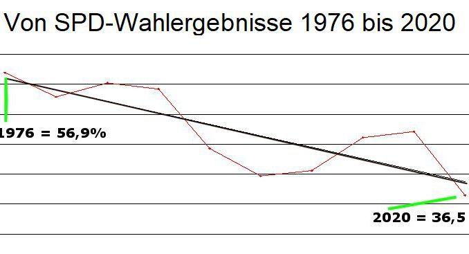 Kommunalpolitik im Gladbecker Stadtrat mit SPD, CDU, Grüne, AfD, DIE LINKE, DKP, ABI, FDP, BIG
