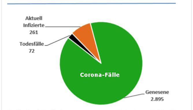 Corona Wochenbericht