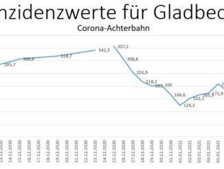 Corona-Achterbahn in Gladbeck