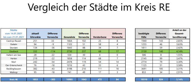 Aktuelle Corona-Statistik: Infektionszahlen nach Städten des Kreises RE