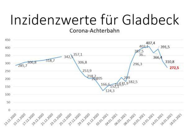 Aktuelle Corona-Zahlen