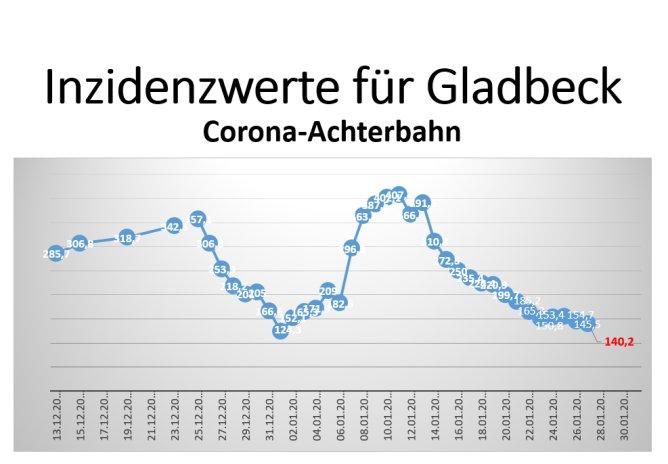 Corona - Sinkflug ebbt ab