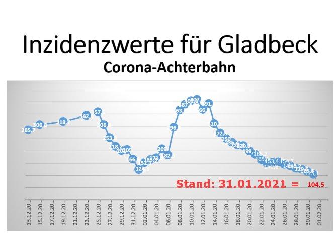 Corona Inzidenzwert Gladbeck