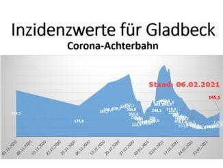 Gladbeck: Weiter mit der Corona-Achterbahn