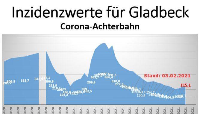 Gladbeck: Corona-Nachrichten