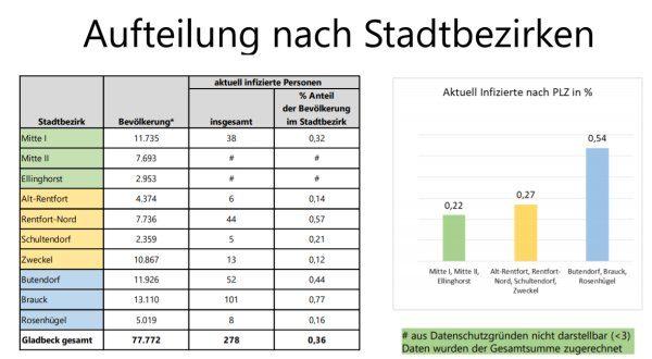 Infektionen nach Gladbecker Stadtbezirken