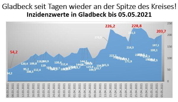 Inzidenzwerte für Gladbeck