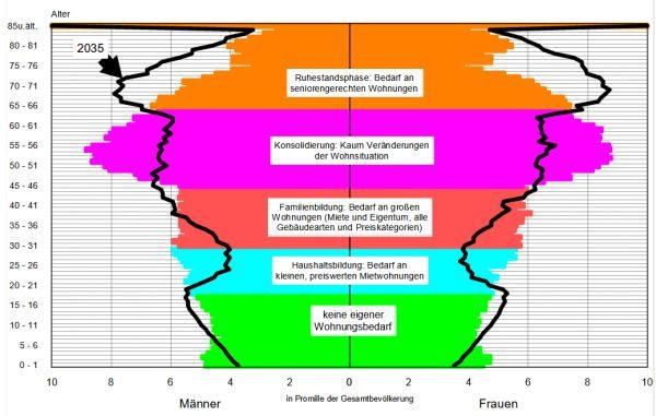 Altersstruktur im Kreis RE
