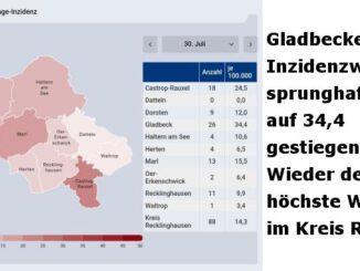 Inzidenz in Gladbeck stieg sprunghaft auf 34,4