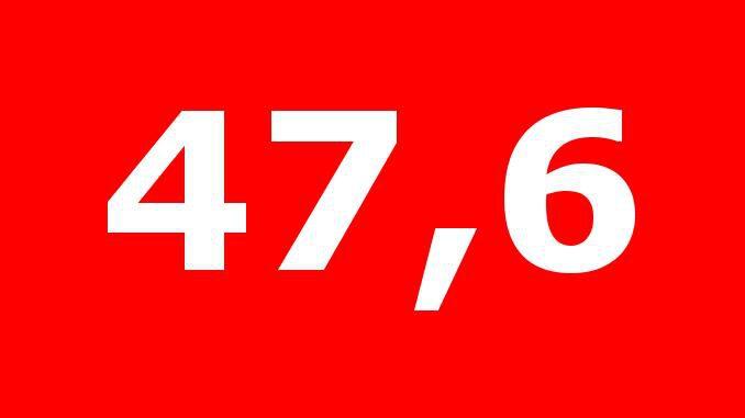 Inzidenzwert steigt in Gladbeck sprunghaft auf 47,6