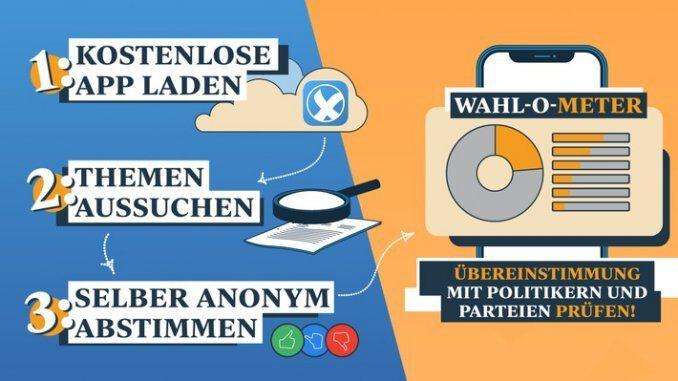 Wahl-O-Meter überprüft Wahlversprechen von Politikern