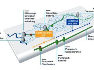 """51 Fakten zum 51 Kilometer langen """"Emscherschnellweg unter Tage"""""""