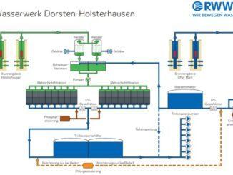 RWW testet Notstromanlage im Wasserwerk Dorsten